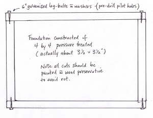 Foundation diagram
