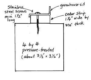 Footing diagram